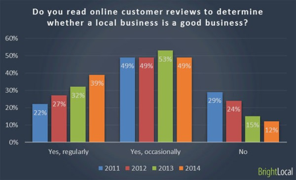 Local Real Estate SEO Reviews