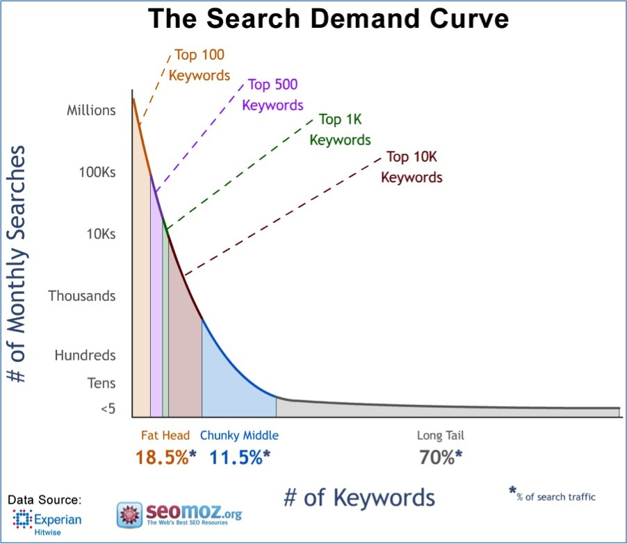 Real Estate SEO Long Tail Keywords