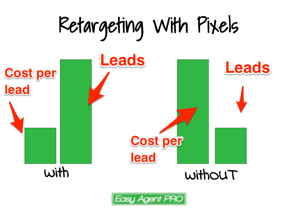 Real Estate Websites & Retargeting with Pixels