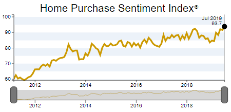 Home purchase sentiment index graph